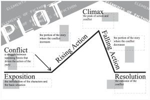 Standard Plot Line